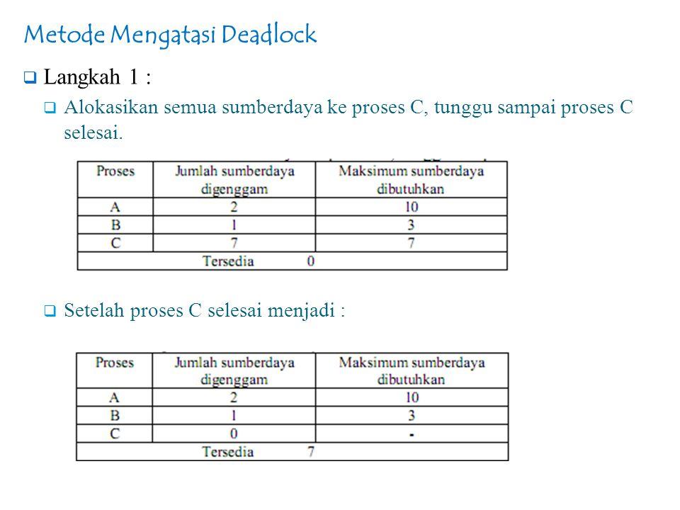 Metode Mengatasi Deadlock  Langkah 1 :  Alokasikan semua sumberdaya ke proses C, tunggu sampai proses C selesai.  Setelah proses C selesai menjadi