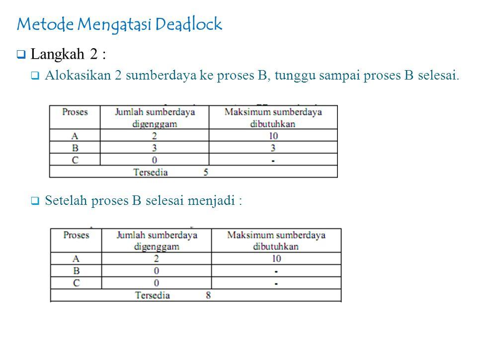 Metode Mengatasi Deadlock  Langkah 2 :  Alokasikan 2 sumberdaya ke proses B, tunggu sampai proses B selesai.  Setelah proses B selesai menjadi :