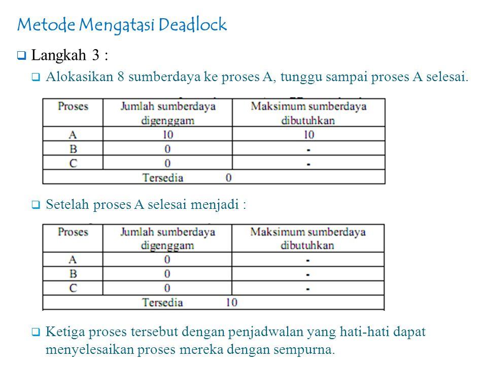 Metode Mengatasi Deadlock  Langkah 3 :  Alokasikan 8 sumberdaya ke proses A, tunggu sampai proses A selesai.  Setelah proses A selesai menjadi : 