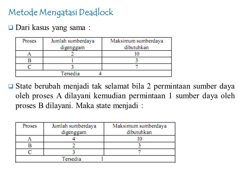 Metode Mengatasi Deadlock  Dari kasus yang sama :  State berubah menjadi tak selamat bila 2 permintaan sumber daya oleh proses A dilayani kemudian p