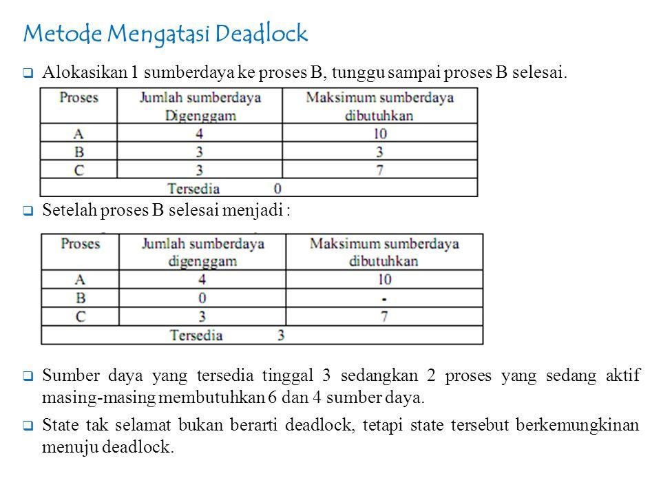Metode Mengatasi Deadlock  Alokasikan 1 sumberdaya ke proses B, tunggu sampai proses B selesai.  Setelah proses B selesai menjadi :  Sumber daya ya