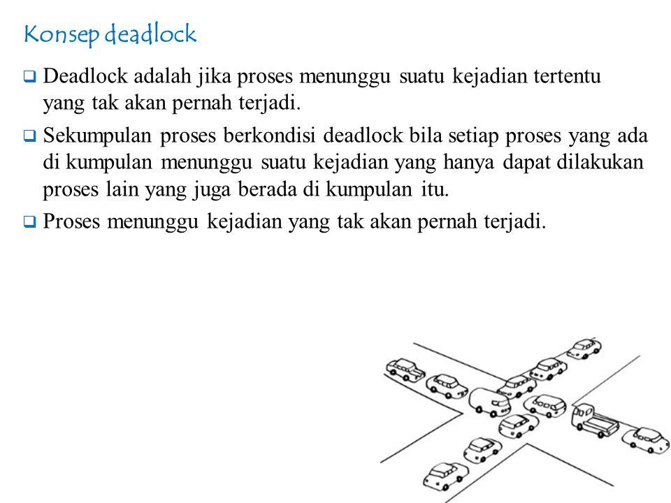 Konsep Deadlock  Urutan kejadian pengoperasian masukan / keluaran :  meminta (request) : meminta pelayanan perangkat masukan/keluaran  memakai (use) : memakai perangkat masukan / keluaran  melepaskan (release) : melepaskan pemakaian perangkat masukan/keluaran