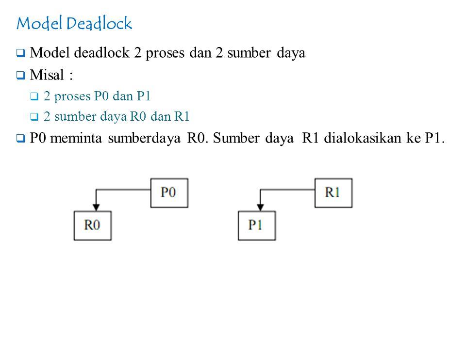 Model Deadlock  Model deadlock 2 proses dan 2 sumber daya  Misal :  2 proses P0 dan P1  2 sumber daya R0 dan R1  P0 meminta sumberdaya R0. Sumber