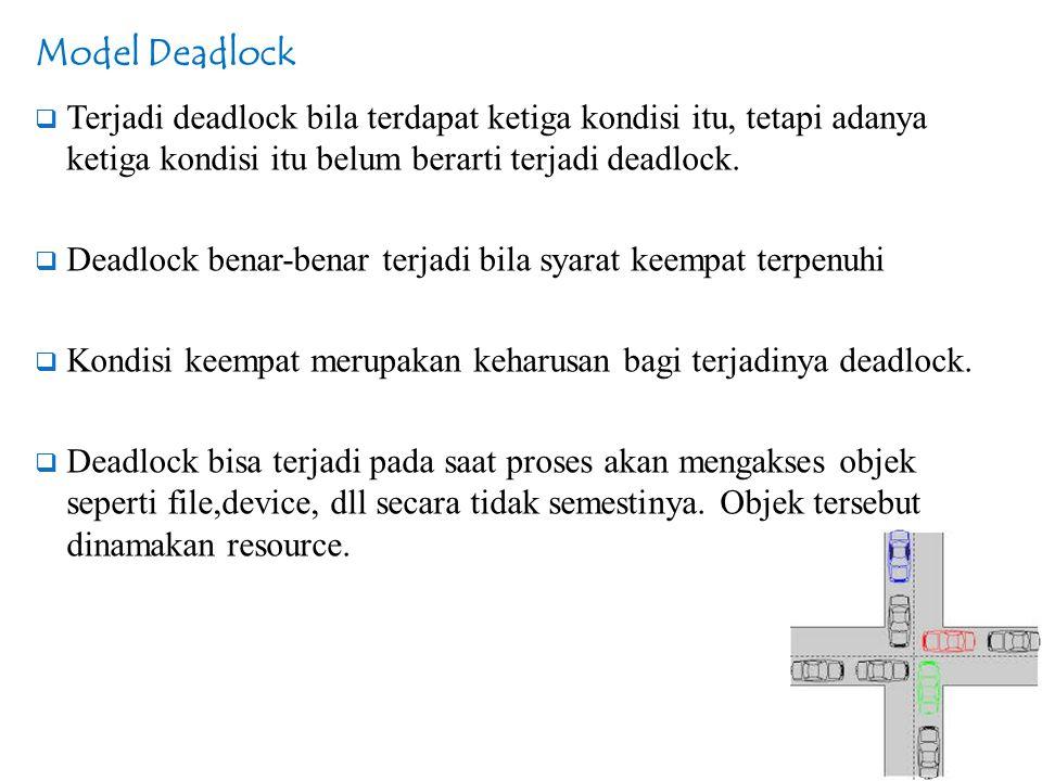 Model Deadlock  Terjadi deadlock bila terdapat ketiga kondisi itu, tetapi adanya ketiga kondisi itu belum berarti terjadi deadlock.  Deadlock benar-