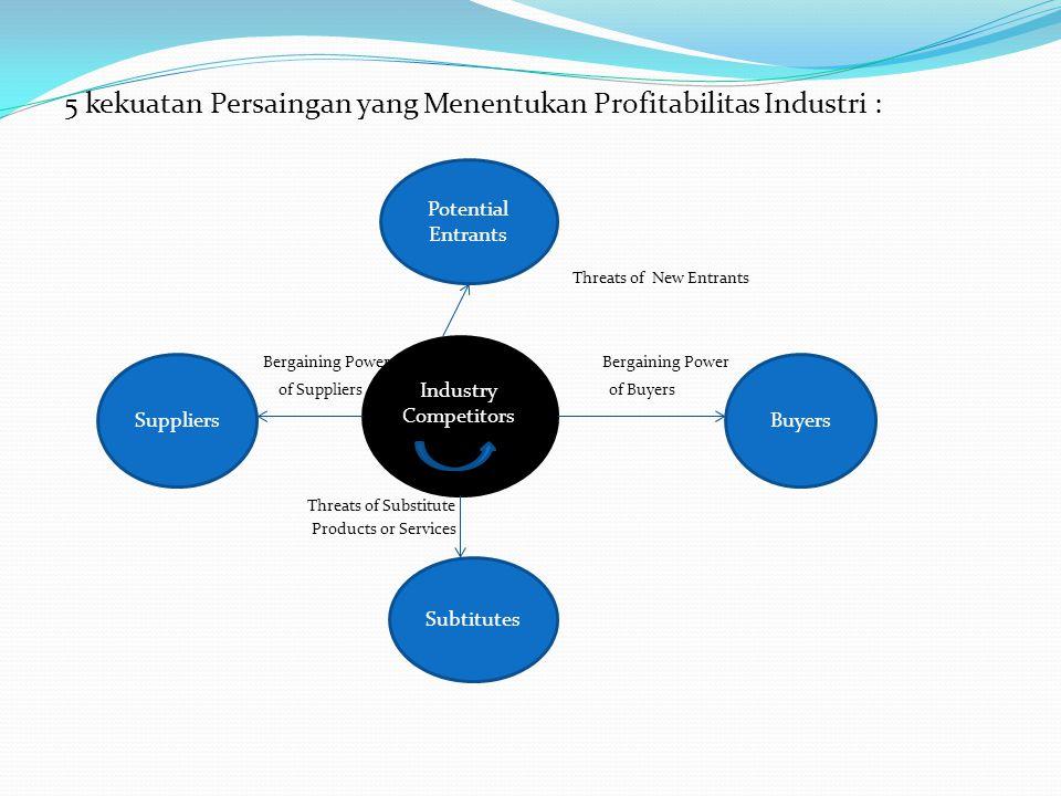 Struktur Industri yang Dapat Memicu Persaingan dalam Suatu Industri (Porter, 1998) 1.