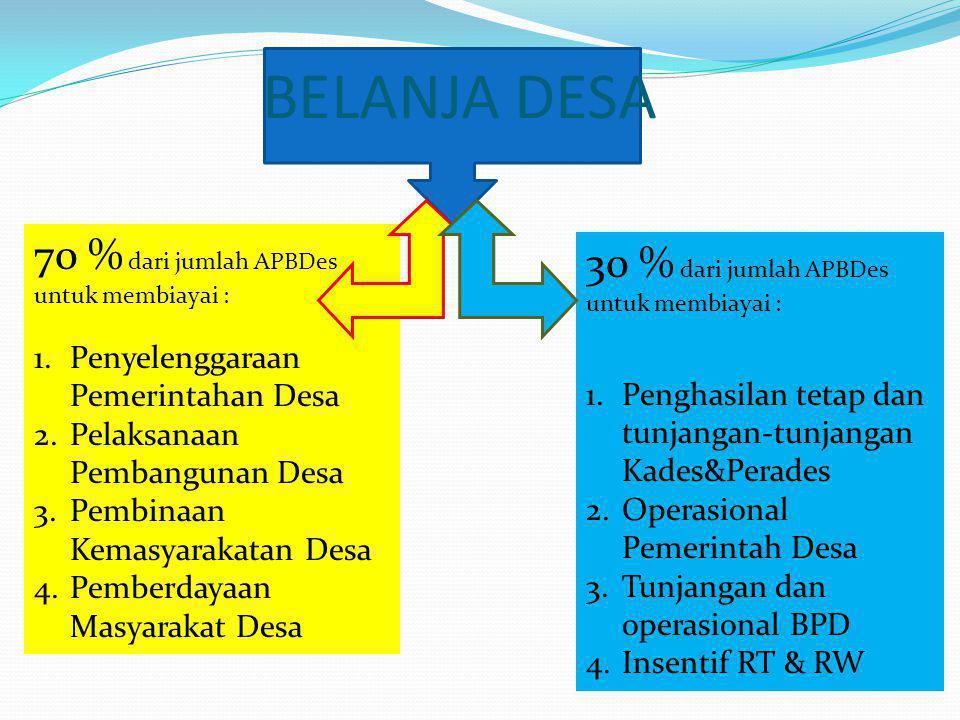 BELANJA DESA 70 % dari jumlah APBDes untuk membiayai : 1.Penyelenggaraan Pemerintahan Desa 2.Pelaksanaan Pembangunan Desa 3.Pembinaan Kemasyarakatan D