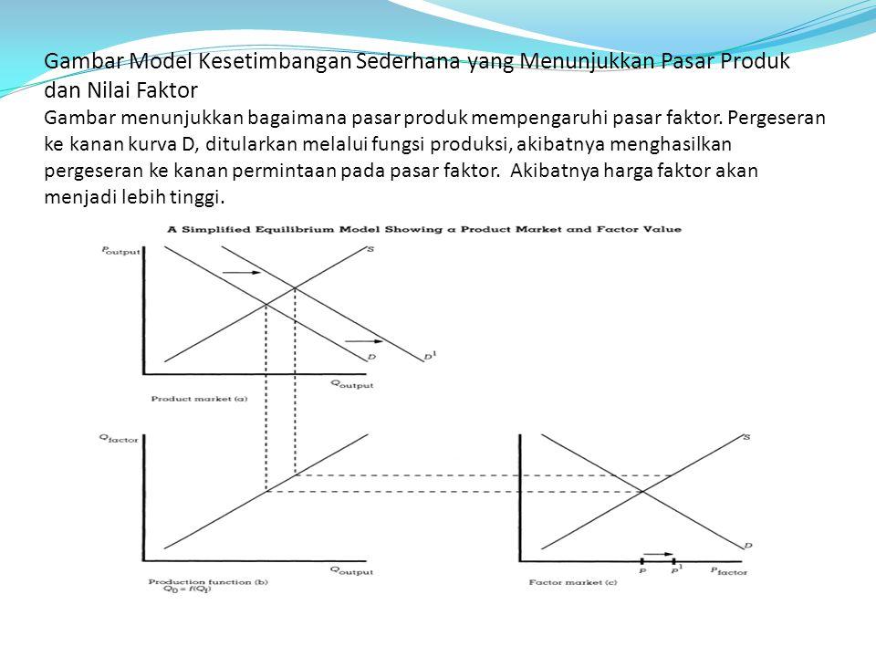 Gambar Model Kesetimbangan Sederhana yang Menunjukkan Pasar Produk dan Nilai Faktor Gambar menunjukkan bagaimana pasar produk mempengaruhi pasar fakto