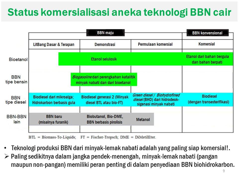Status komersialisasi aneka teknologi BBN cair 9 Teknologi produksi BBN dari minyak-lemak nabati adalah yang paling siap komersial!.  Paling sedikitn