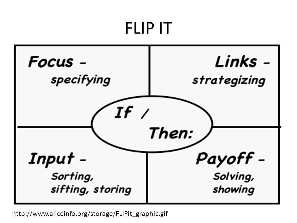 FLIP IT (untuk anak SD) Langkah 1.FOCUS 2.LINKS 3.INPUT 4.PAYOFF 5.IT (If...