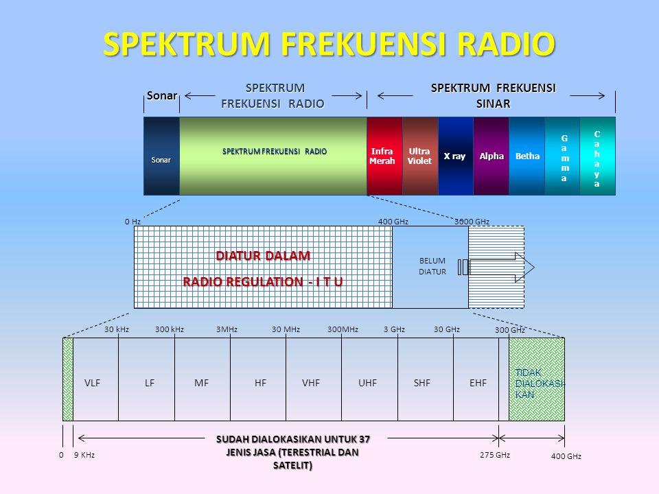 SPEKTRUM FREKUENSI RADIOSPEKTRUM FREKUENSI CAHAYASONAR Infra Red Ultra Violet X rayAlphaBetha Gamma SPEKTRUM FREKUENSI RADIOSONAR Cahaya tam pak cos mic SUDAH DIALOKASIKAN UNTUK 37 JENIS JASA (TERESTRIAL DAN SATELIT) VLFLFMFHFVHFUHFSHFEHF 275 GHz9 KHz TIDAK DIALOKASI-KAN 400 GHz0 30 kHz300 kHz3MHz30 MHz300MHz3 GHz30 GHz 300 GHz BROADCASTING (PENYIARAN) MARITIM (PELAYARAN) AERONAUTICAL (PENERBANGAN) SATELIT