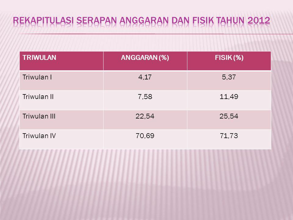 TRIWULANANGGARAN (%)FISIK (%) Triwulan I4,175,37 Triwulan II7,5811,49 Triwulan III22,5425,54 Triwulan IV70,6971,73