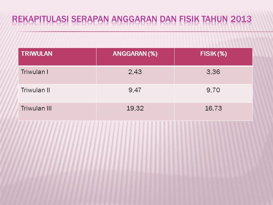 TRIWULANANGGARAN (%)FISIK (%) Triwulan I2,433,36 Triwulan II9,479,70 Triwulan III19,3216,73