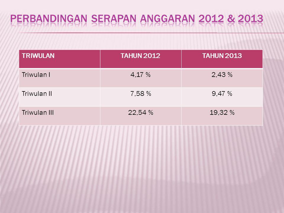 TRIWULANTAHUN 2012TAHUN 2013 Triwulan I4,17 %2,43 % Triwulan II7,58 %9,47 % Triwulan III22,54 %19,32 %