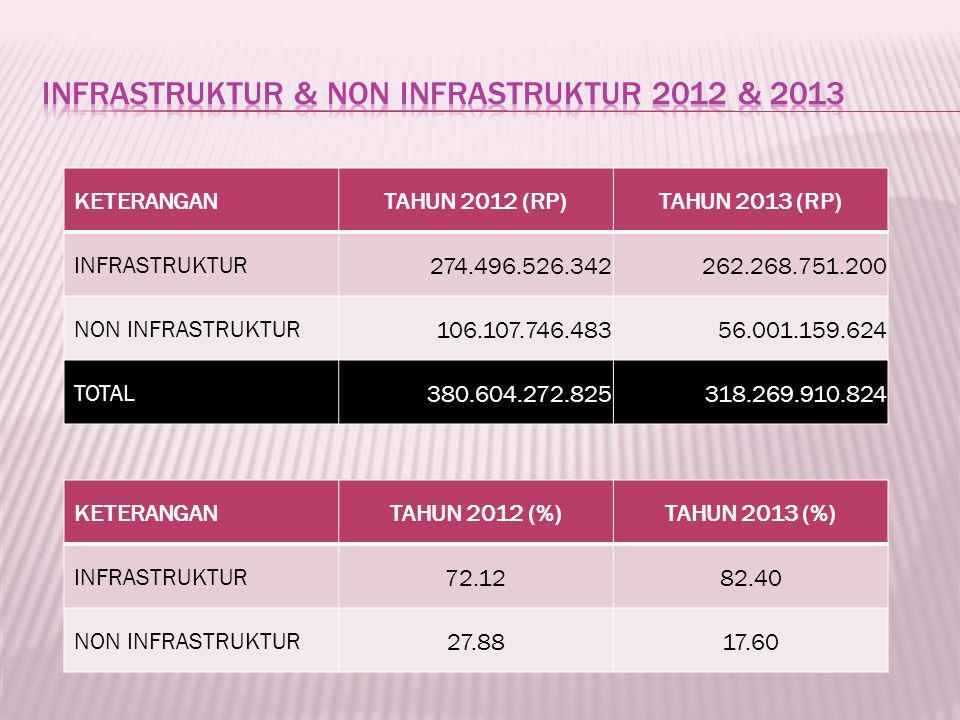 KETERANGANTAHUN 2012 (RP)TAHUN 2013 (RP) INFRASTRUKTUR 274.496.526.342262.268.751.200 NON INFRASTRUKTUR 106.107.746.48356.001.159.624 TOTAL 380.604.272.825318.269.910.824 KETERANGANTAHUN 2012 (%)TAHUN 2013 (%) INFRASTRUKTUR 72.1282.40 NON INFRASTRUKTUR 27.8817.60