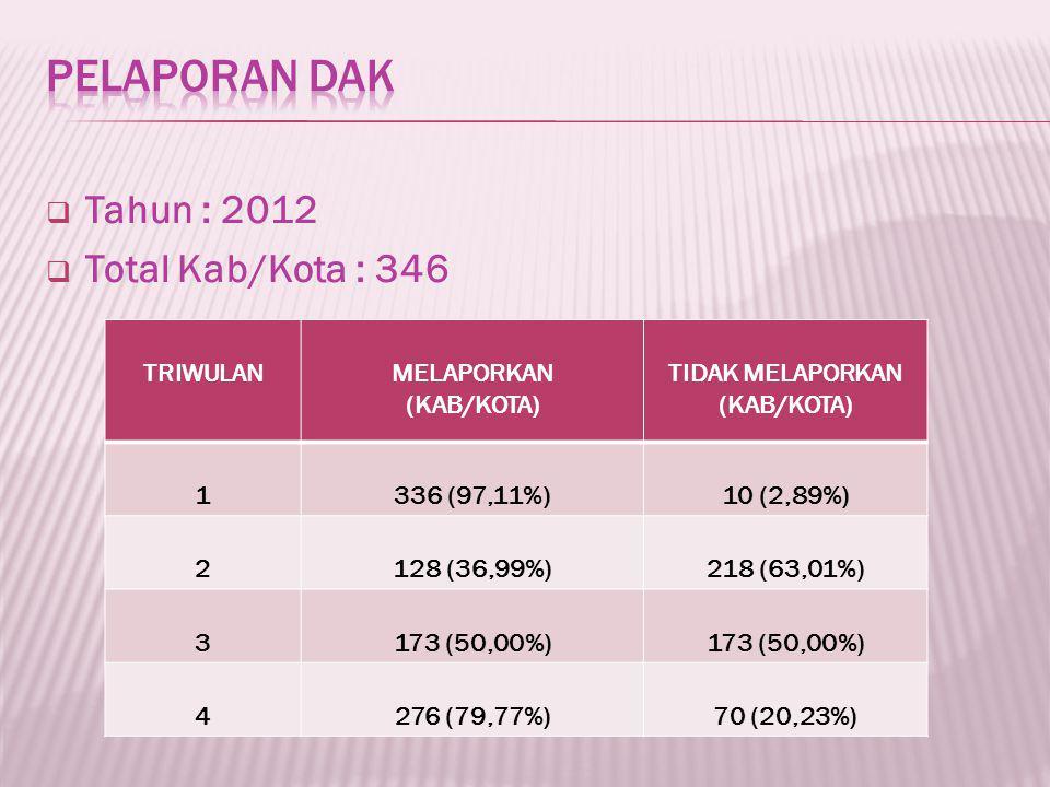  Tahun : 2012  Total Kab/Kota : 346 TRIWULANMELAPORKAN (KAB/KOTA) TIDAK MELAPORKAN (KAB/KOTA) 1336 (97,11%)10 (2,89%) 2128 (36,99%)218 (63,01%) 3173 (50,00%) 4276 (79,77%)70 (20,23%)