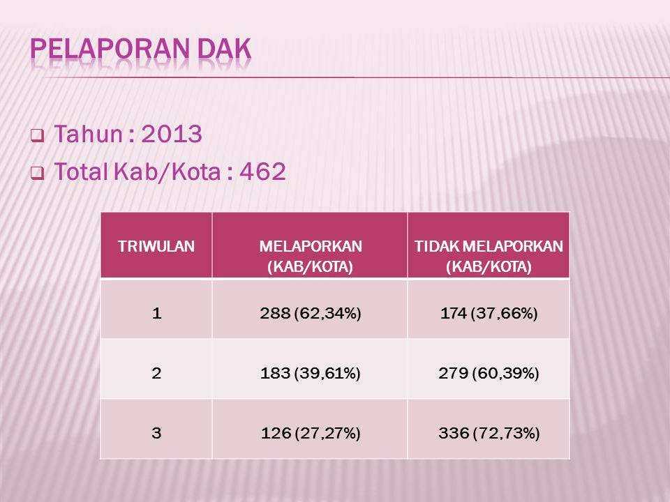  Tahun : 2013  Total Kab/Kota : 462 TRIWULANMELAPORKAN (KAB/KOTA) TIDAK MELAPORKAN (KAB/KOTA) 1288 (62,34%)174 (37,66%) 2183 (39,61%)279 (60,39%) 3126 (27,27%)336 (72,73%)