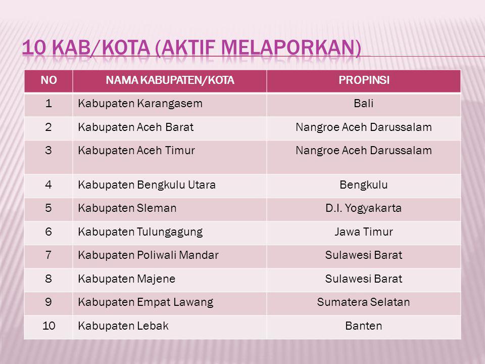 NONAMA KABUPATEN/KOTAPROPINSI 1Kabupaten KarangasemBali 2Kabupaten Aceh BaratNangroe Aceh Darussalam 3Kabupaten Aceh TimurNangroe Aceh Darussalam 4Kabupaten Bengkulu UtaraBengkulu 5Kabupaten SlemanD.I.