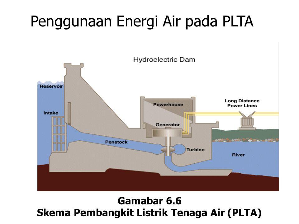 Penggunaan Energi Air pada PLTA Gamabar 6.6 Skema Pembangkit Listrik Tenaga Air (PLTA)