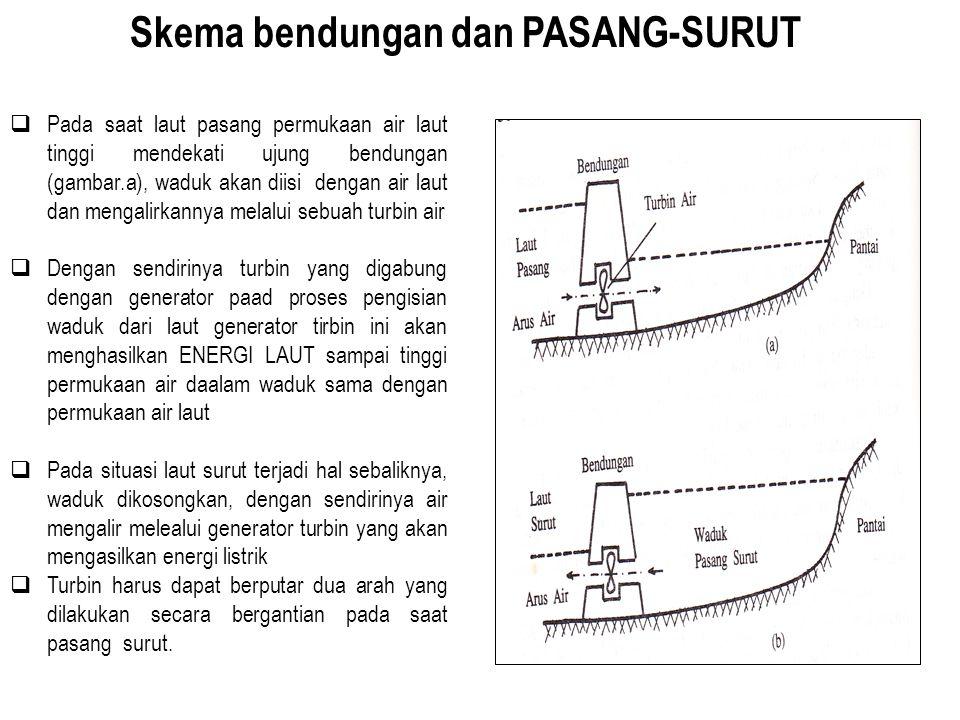 Skema bendungan dan PASANG-SURUT  Pada saat laut pasang permukaan air laut tinggi mendekati ujung bendungan (gambar.a), waduk akan diisi dengan air l
