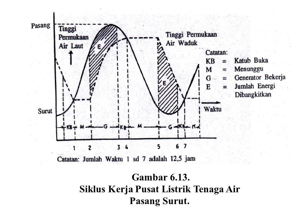 Gambar 6.13. Siklus Kerja Pusat Listrik Tenaga Air Pasang Surut.