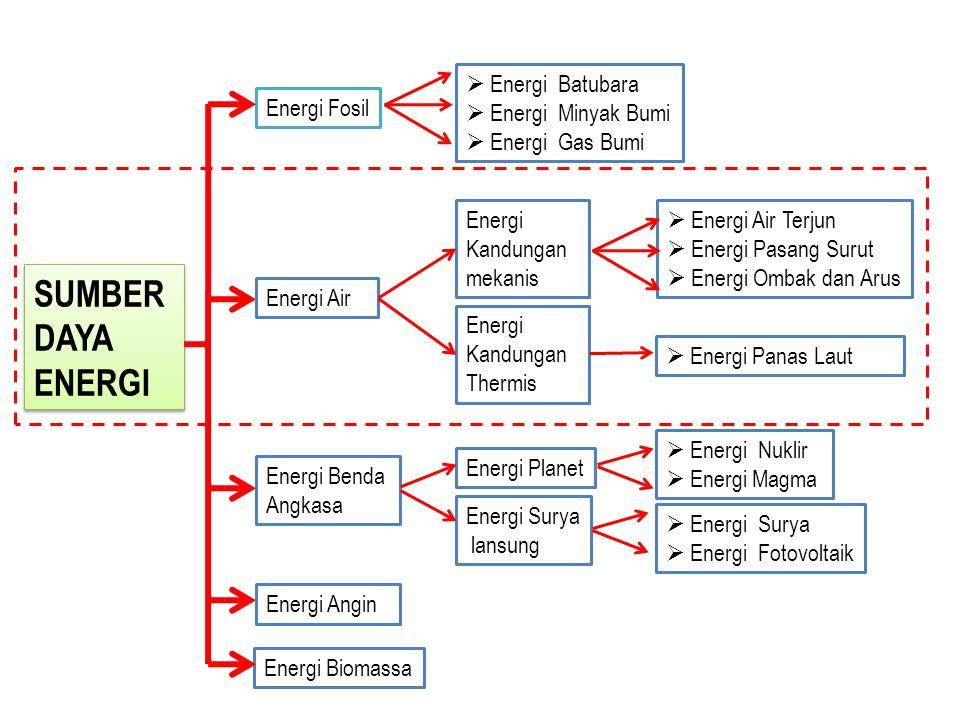 SUMBER DAYA ENERGI SUMBER DAYA ENERGI Energi Planet Energi Fosil Energi Benda Angkasa Energi Biomassa  Energi Batubara  Energi Minyak Bumi  Energi Gas Bumi Energi Surya lansung Energi Air Energi Kandungan mekanis Energi Kandungan Thermis  Energi Air Terjun  Energi Pasang Surut  Energi Ombak dan Arus  Energi Panas Laut  Energi Nuklir  Energi Magma  Energi Surya  Energi Fotovoltaik Energi Angin