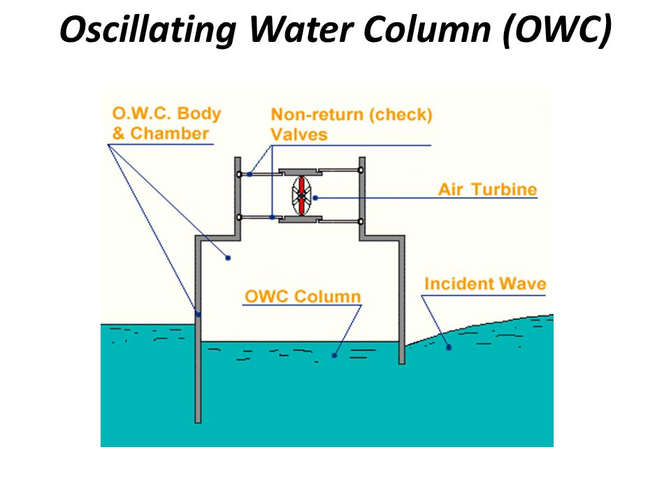 Oscillating Water Column (OWC)