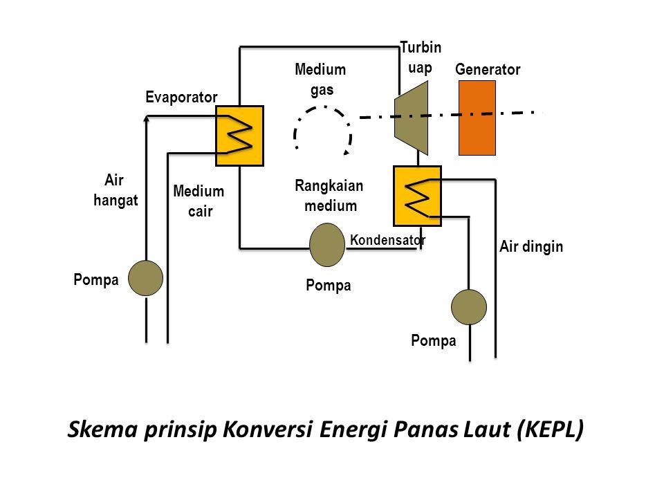 Air hangat Pompa Air dingin Kondensator Medium cair Medium gas Rangkaian medium Turbin uap Generator Evaporator Skema prinsip Konversi Energi Panas Laut (KEPL)