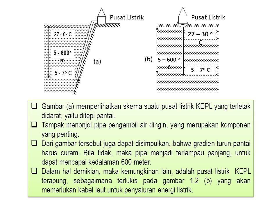 27 - 0 o C 5 - 600 o m 5 - 7 o C 27 – 30 o C 5 – 600 o C 5 – 7 o C Pusat Listrik (a) (b)  Gambar (a) memperlihatkan skema suatu pusat listrik KEPL ya