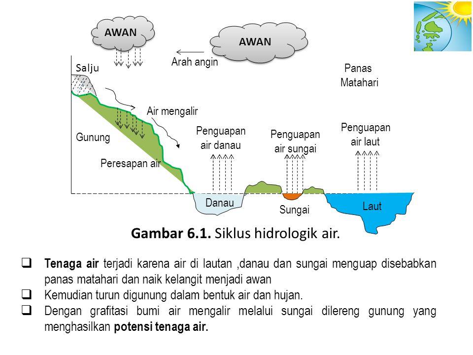 2. Energi Pasang Surut Gambar : Terjadinya Pasang & Surut Air laut Karena Gaya Tarik Gravitasi.