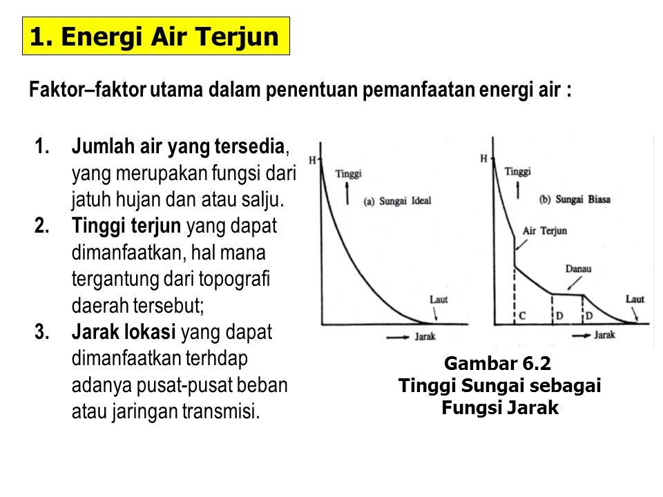 1. Energi Air Terjun 1. Jumlah air yang tersedia, yang merupakan fungsi dari jatuh hujan dan atau salju. 2. Tinggi terjun yang dapat dimanfaatkan, hal