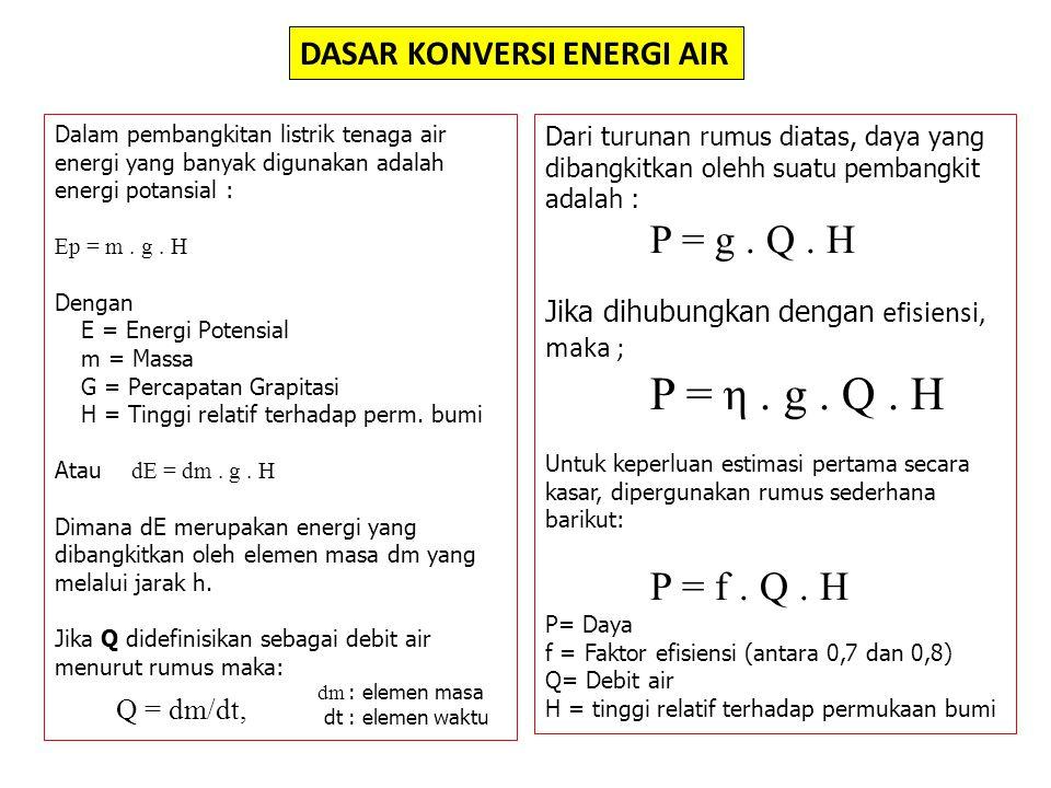 DASAR KONVERSI ENERGI AIR Dalam pembangkitan listrik tenaga air energi yang banyak digunakan adalah energi potansial : Ep = m.