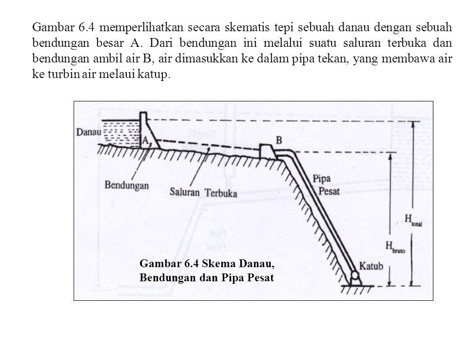 Gambar 6.4 memperlihatkan secara skematis tepi sebuah danau dengan sebuah bendungan besar A. Dari bendungan ini melalui suatu saluran terbuka dan bend