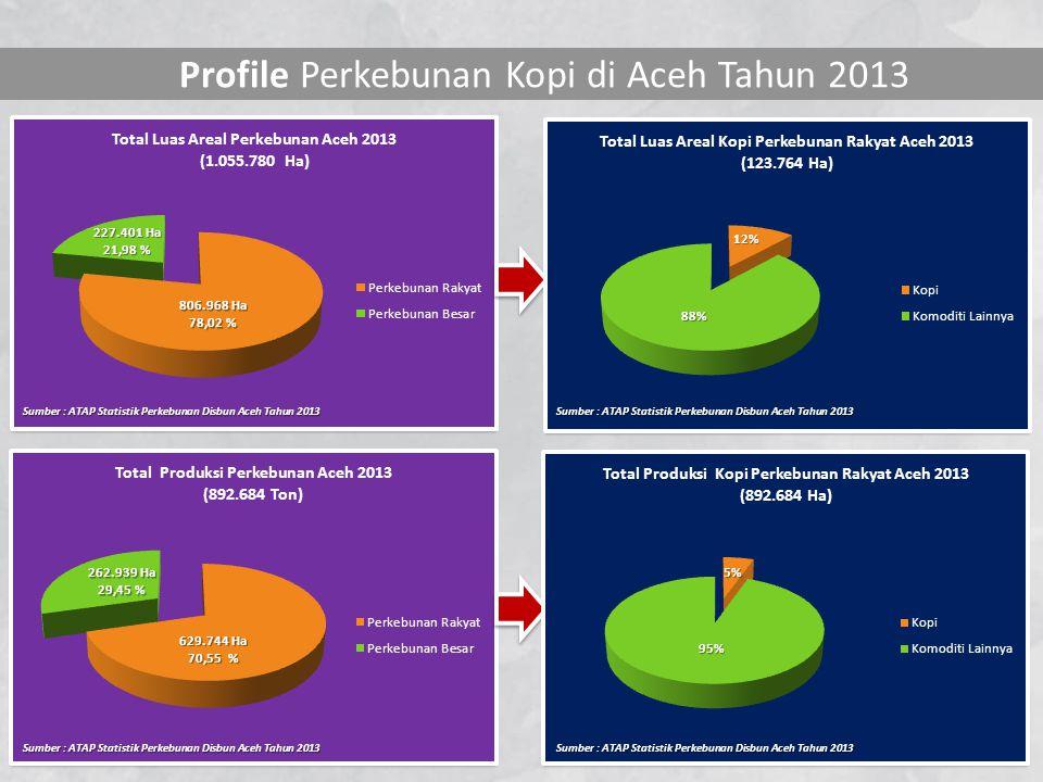 LUAS AREAL DAN PRODUKSI KOPI PERKEBUNAN RAKYAT DI ACEH TAHUN 2013 Sumber : ATAP Statistik Perkebunan Disbun Aceh Tahun 2013 Sumber : Dinas Perkebunan Aceh Tahun 2013 Potensi Cadangan Areal Tanaman Kopi di Aceh Tahun 2013