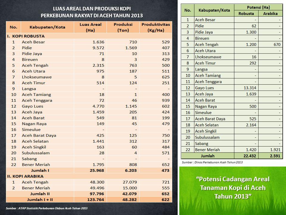 LUAS AREAL DAN PRODUKSI KOPI PERKEBUNAN RAKYAT DI ACEH TAHUN 2013 Sumber : ATAP Statistik Perkebunan Disbun Aceh Tahun 2013 Sumber : Dinas Perkebunan