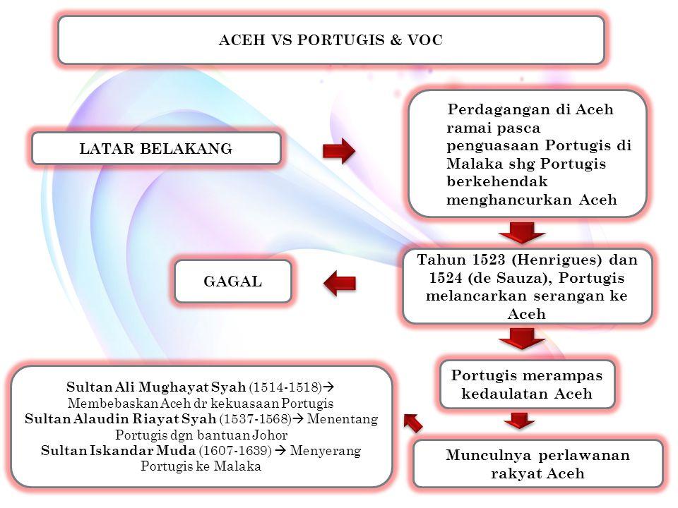 ACEH VS PORTUGIS & VOC LATAR BELAKANG Perdagangan di Aceh ramai pasca penguasaan Portugis di Malaka shg Portugis berkehendak menghancurkan Aceh Tahun