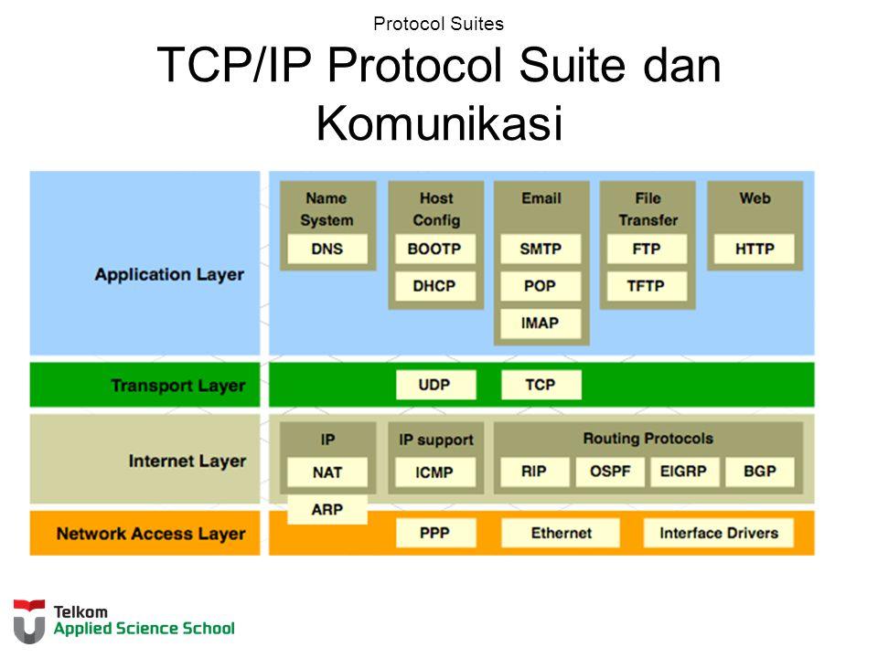 Protocol Suites TCP/IP Protocol Suite dan Komunikasi