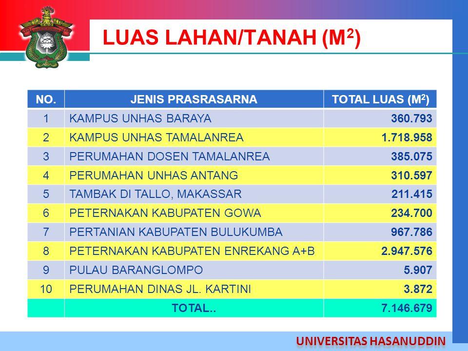 UNIVERSITAS HASANUDDIN LUAS LAHAN/TANAH (M 2 ) NO.JENIS PRASRASARNATOTAL LUAS (M 2 ) 1KAMPUS UNHAS BARAYA360.793 2KAMPUS UNHAS TAMALANREA1.718.958 3PE