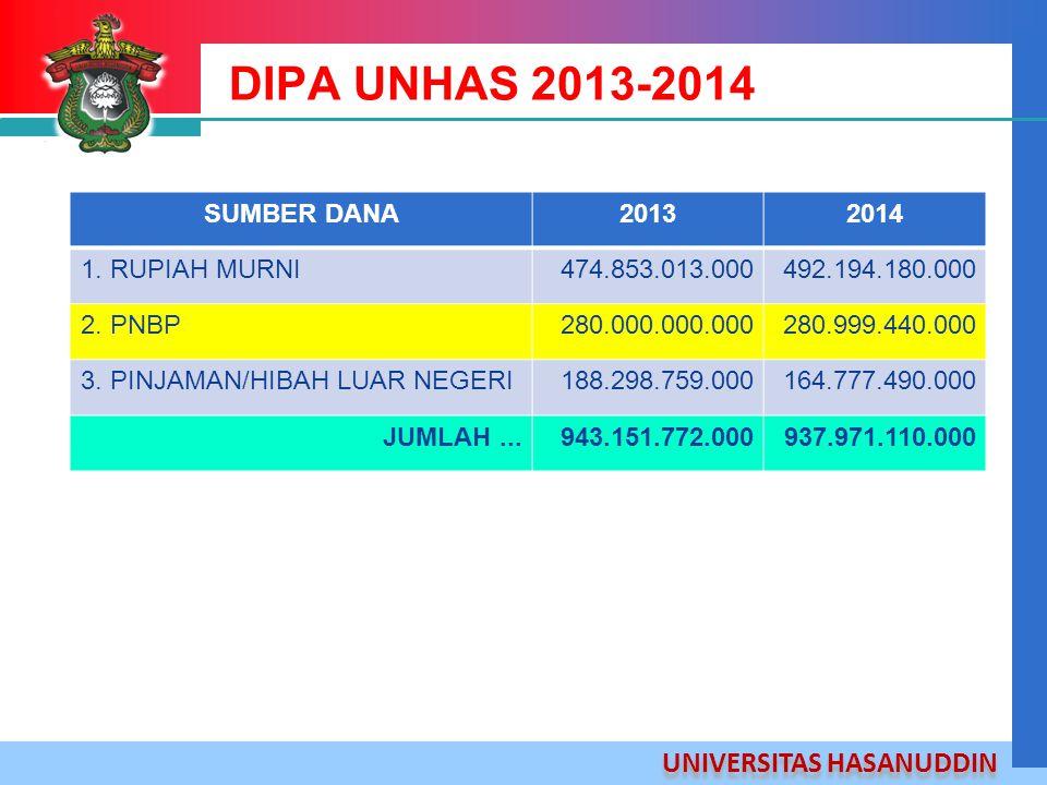 UNIVERSITAS HASANUDDIN DIPA UNHAS 2013-2014 SUMBER DANA20132014 1. RUPIAH MURNI474.853.013.000492.194.180.000 2. PNBP280.000.000.000280.999.440.000 3.