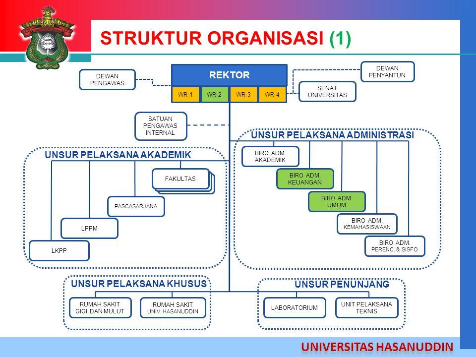 UNIVERSITAS HASANUDDIN STRUKTUR ORGANISASI (1) REKTOR WR-1WR-2WR-3WR-4 SATUAN PENGAWAS INTERNAL DEWAN PENGAWAS DEWAN PENYANTUN SENAT UNIVERSITAS BIRO