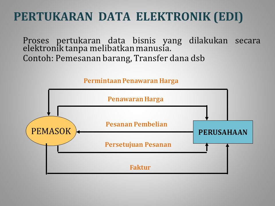 PERTUKARAN DATA ELEKTRONIK (EDI) Proses pertukaran data bisnis yang dilakukan secara elektronik tanpa melibatkan manusia.