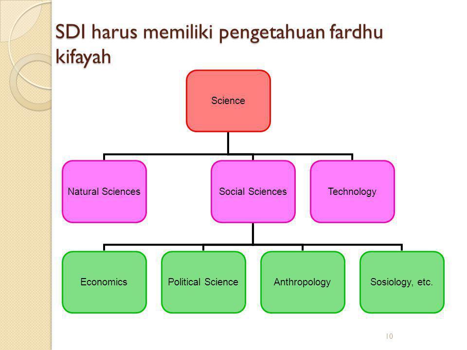 10 SDI harus memiliki pengetahuan fardhu kifayah Science Natural SciencesSocial SciencesTechnology EconomicsPolitical ScienceAnthropologySosiology, et