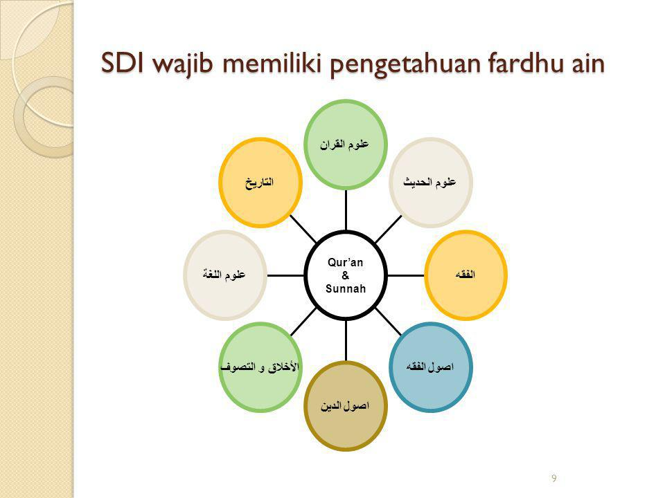 10 SDI harus memiliki pengetahuan fardhu kifayah Science Natural SciencesSocial SciencesTechnology EconomicsPolitical ScienceAnthropologySosiology, etc.