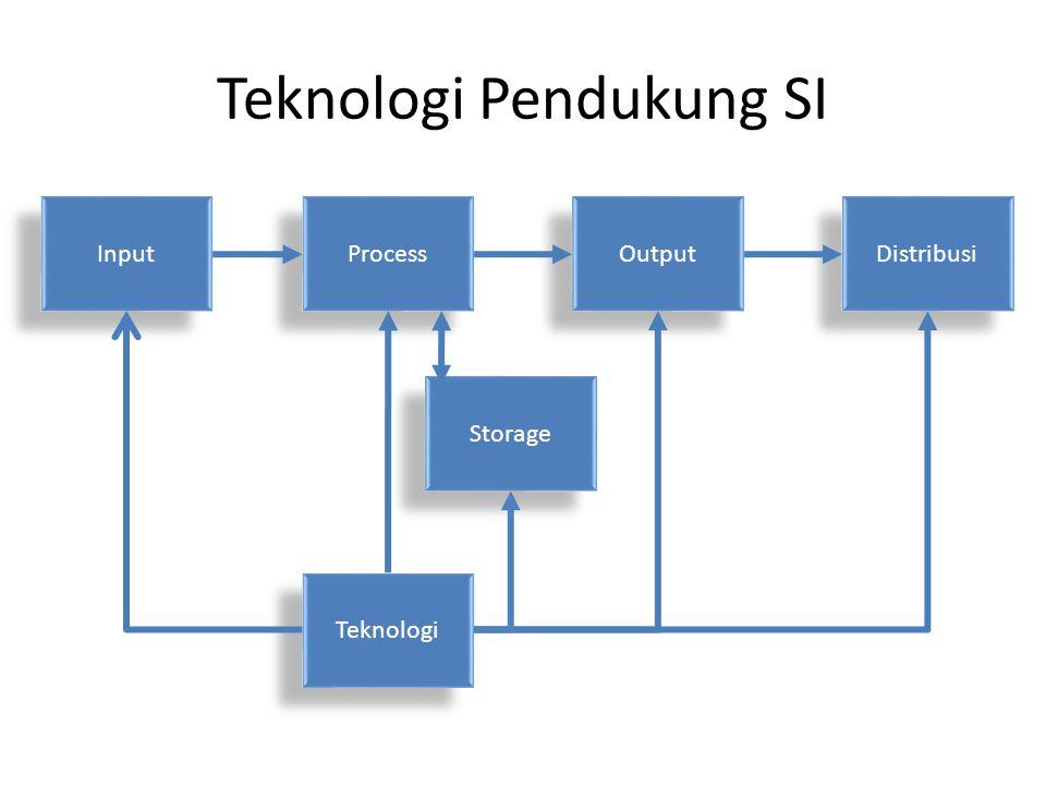 Teknologi Pendukung SI Input Process Output Teknologi Distribusi Storage