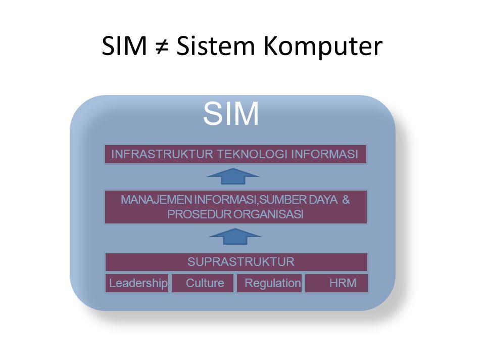 SIM ≠ Sistem Komputer INFRASTRUKTUR TEKNOLOGI INFORMASI MANAJEMEN INFORMASI,SUMBER DAYA & PROSEDUR ORGANISASI Leadership Culture Regulation HRM SUPRASTRUKTUR SIM
