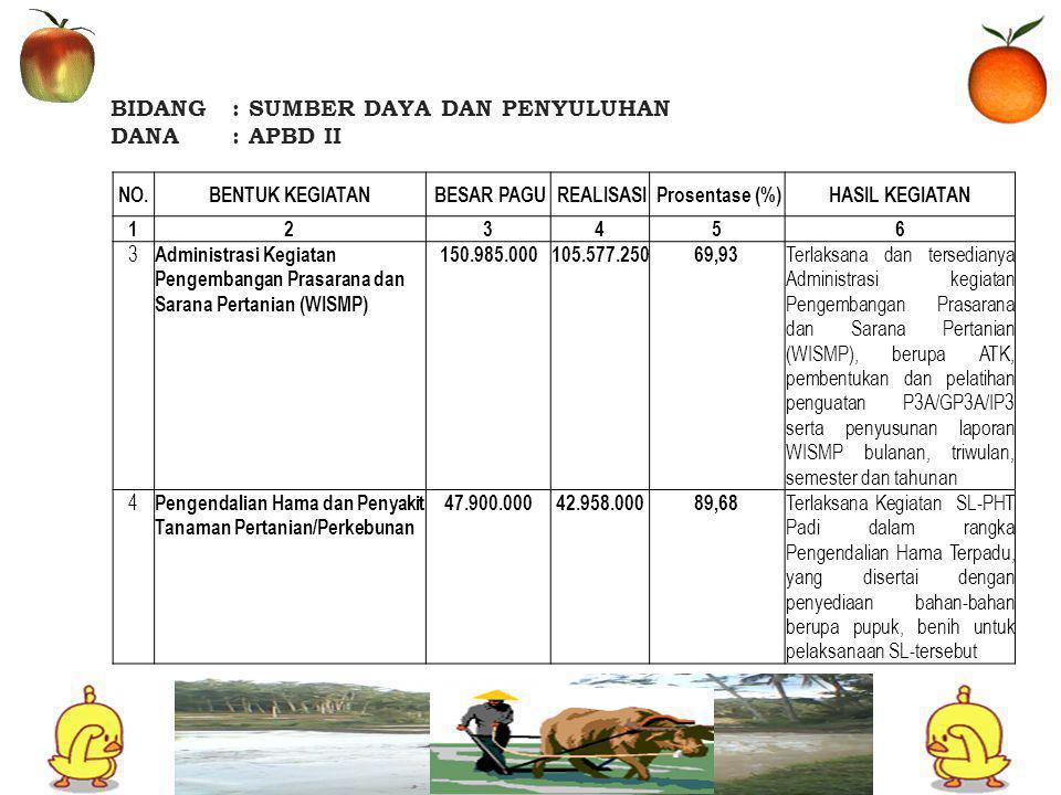 BIDANG: SUMBER DAYA DAN PENYULUHAN DANA: APBD II NO.BENTUK KEGIATAN BESAR PAGU REALISASI Prosentase (%)HASIL KEGIATAN 123456 3 Administrasi Kegiatan Pengembangan Prasarana dan Sarana Pertanian (WISMP) 150.985.000105.577.25069,93 Terlaksana dan tersedianya Administrasi kegiatan Pengembangan Prasarana dan Sarana Pertanian (WISMP), berupa ATK, pembentukan dan pelatihan penguatan P3A/GP3A/IP3 serta penyusunan laporan WISMP bulanan, triwulan, semester dan tahunan 4 Pengendalian Hama dan Penyakit Tanaman Pertanian/Perkebunan 47.900.00042.958.00089,68 Terlaksana Kegiatan SL-PHT Padi dalam rangka Pengendalian Hama Terpadu, yang disertai dengan penyediaan bahan-bahan berupa pupuk, benih untuk pelaksanaan SL-tersebut