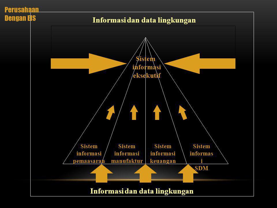Diagram Lingkar Media Yg Dipakai (dalam persentase dari total Transaksi) Tertulis Lisan Catatan: Persentase tidak berjumlah 1.00 karena pembulatan Laporan Komputer (.03) Laporan Non- komputer (.09) Memo (.19) Surat (.20) Majalah (.10) Jamuan Bisnis (.02) Panggilan Telepon (.21) Pertemuan Tak Terjadwal (.06) Pertemuan Terjadwal (.05) Kunjungan (.03)