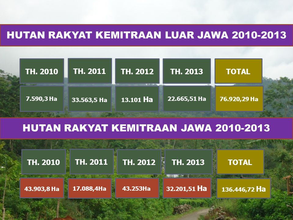 HUTAN RAKYAT KEMITRAAN LUAR JAWA 2010-2013 7.590,3 Ha TH. 2010 TH. 2011 TH. 2013TH. 2012 13.101 Ha 33.563,5 Ha 22.665,51 Ha TOTAL 76.920,29 Ha HUTAN R
