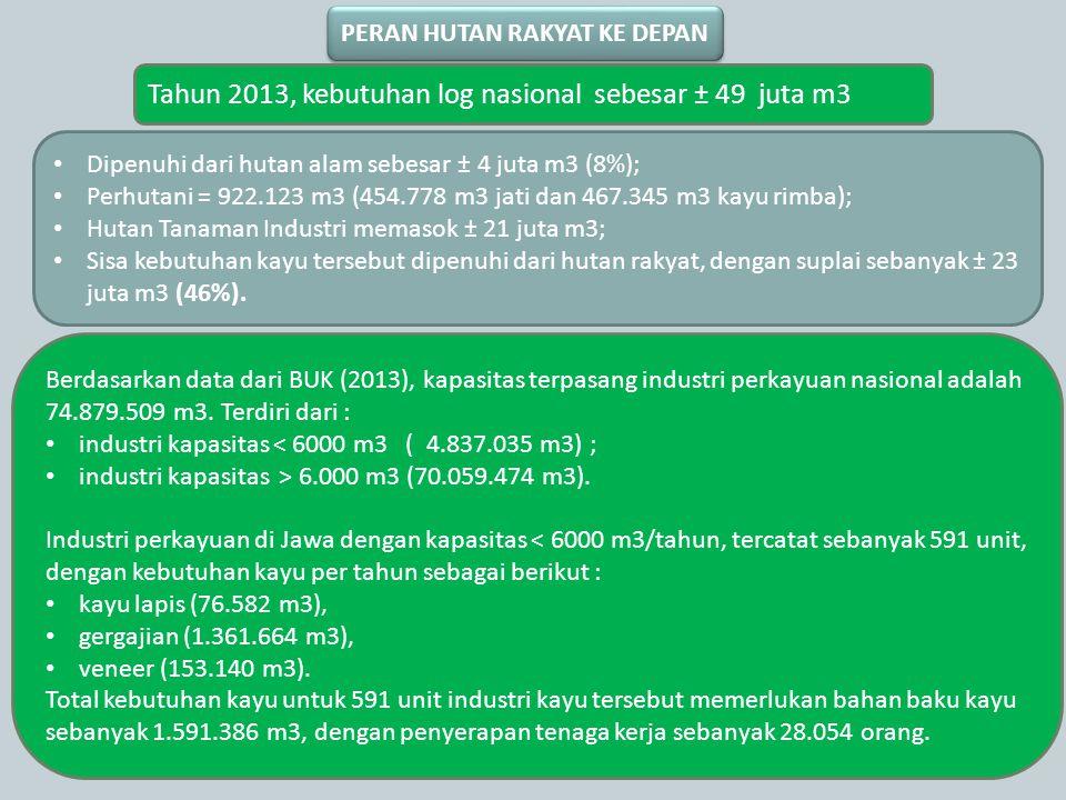 Berdasarkan data dari BUK (2013), kapasitas terpasang industri perkayuan nasional adalah 74.879.509 m3. Terdiri dari : industri kapasitas < 6000 m3 (