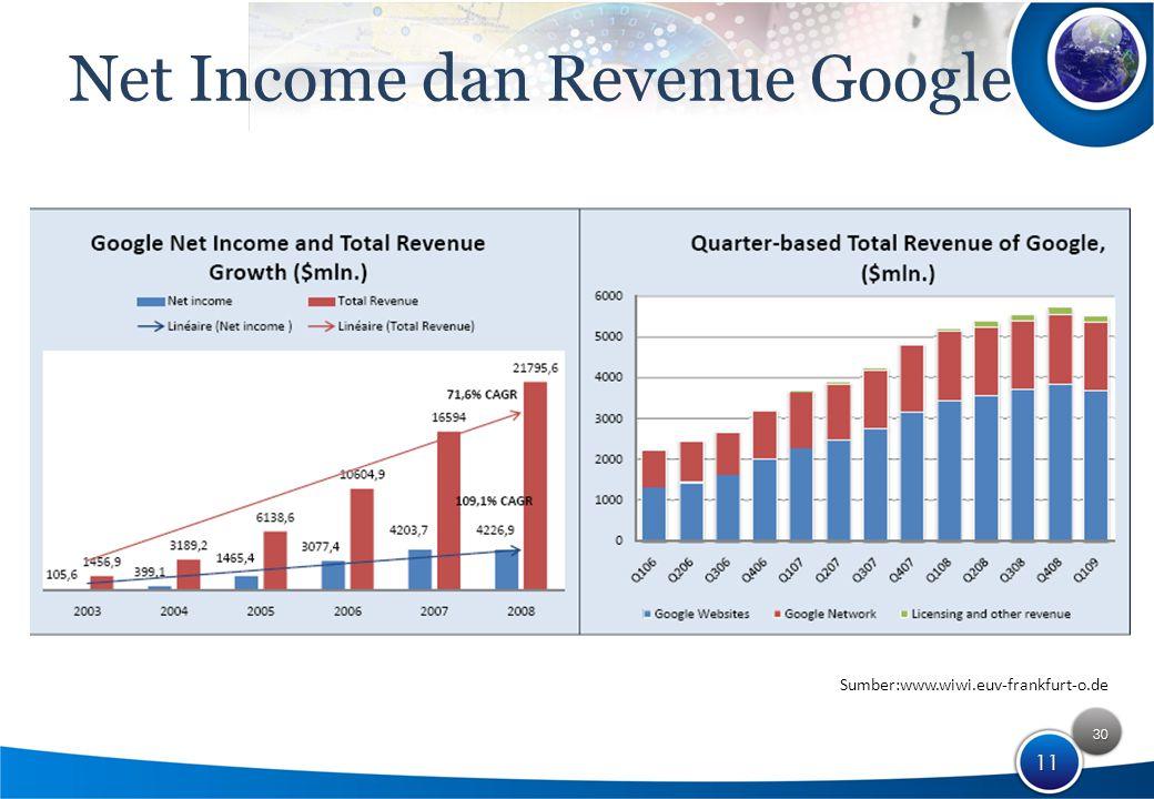30 11 Net Income dan Revenue Google Sumber:www.wiwi.euv-frankfurt-o.de