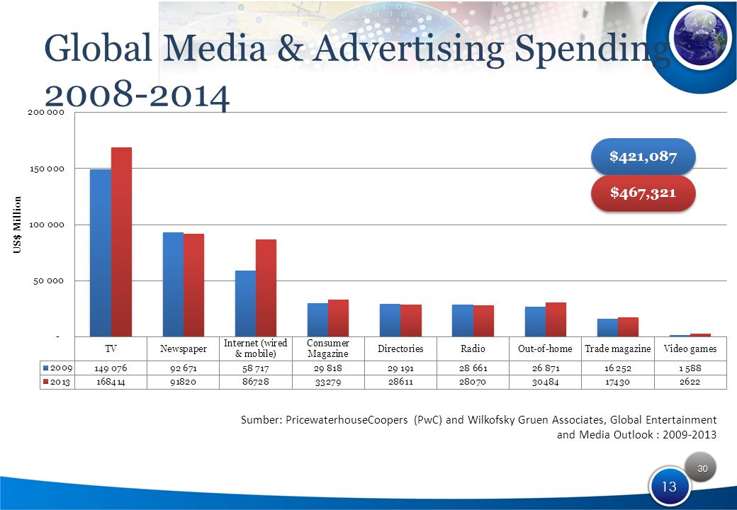30 13 Global Media & Advertising Spending 2008-2014 Sumber: PricewaterhouseCoopers (PwC) and Wilkofsky Gruen Associates, Global Entertainment and Media Outlook : 2009-2013 $421,087 $467,321